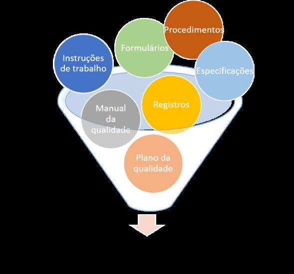 ISO 9001:2015 - Informação Documentada