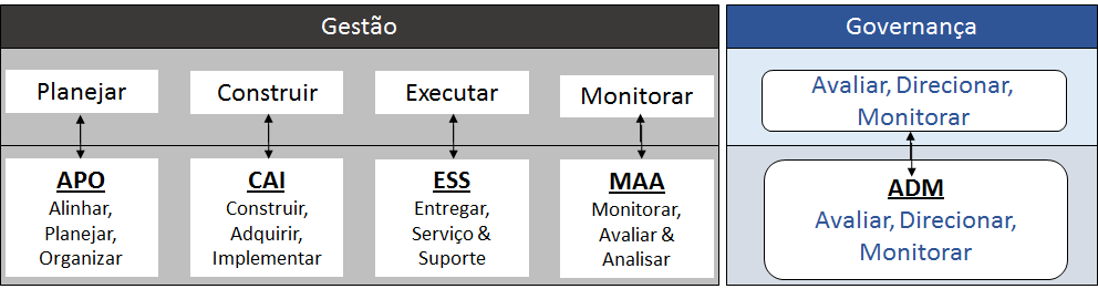 Governanca_Gestão