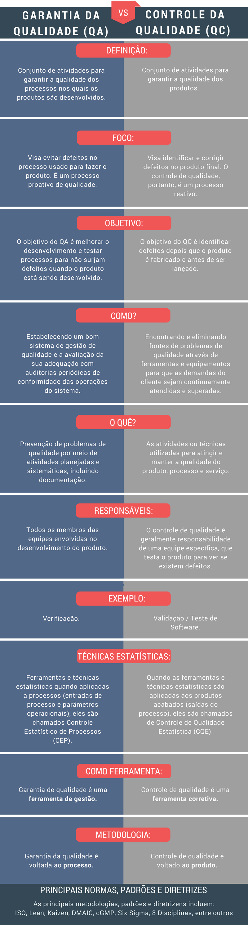 Garantia da Qualidade vs Controle da Qualidade