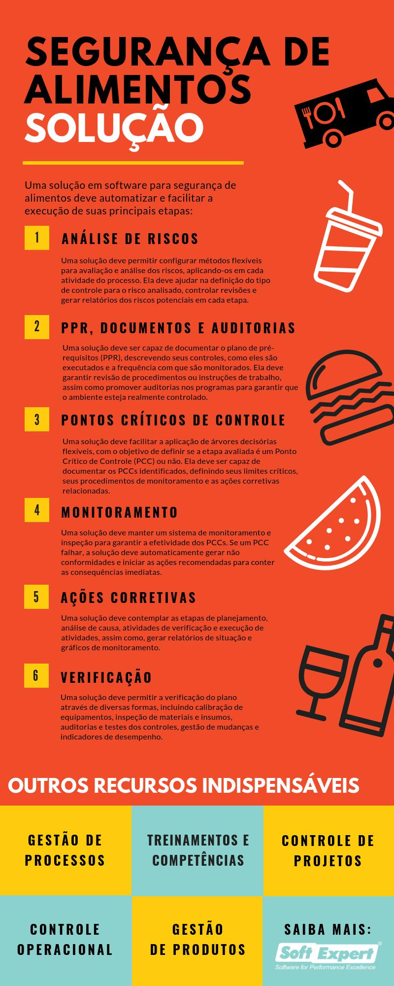 Infográfico - Segurança de Alimentos