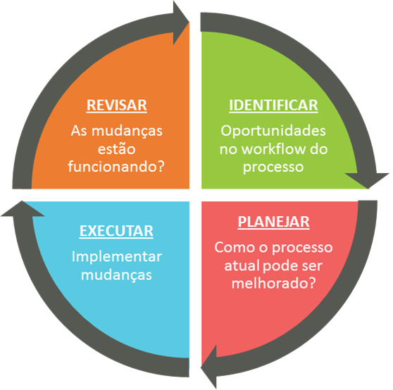 conceitos-chave de melhoria de processo lean