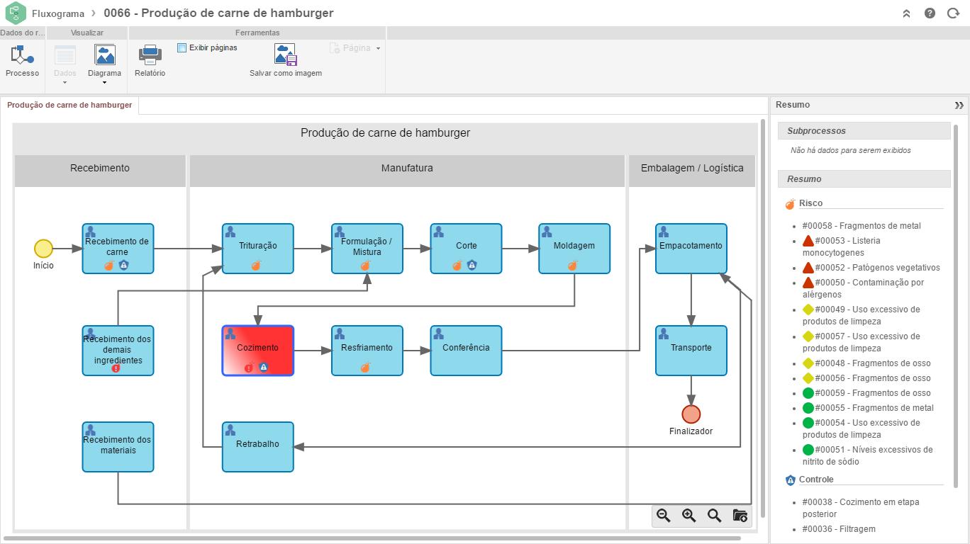 Diagrama de fluxo do processo de produção de alimentos