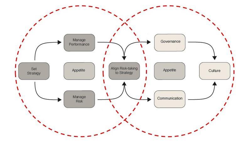 gestão do desempenho baseada em riscos - diagrama