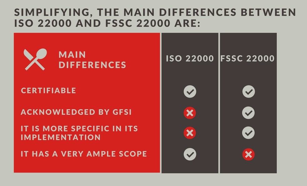 ISO 22000 or FSSC 22000? See the differences