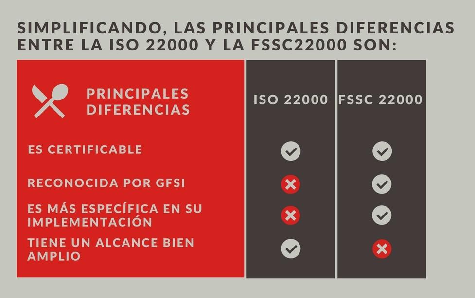 Simplificando, las principales diferencias entre la ISO 22000 y la FSSC 22000 son:
