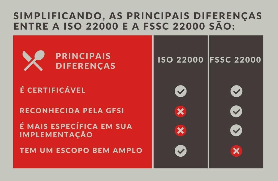 Diferenças entre ISO 22000 e FSS 22000