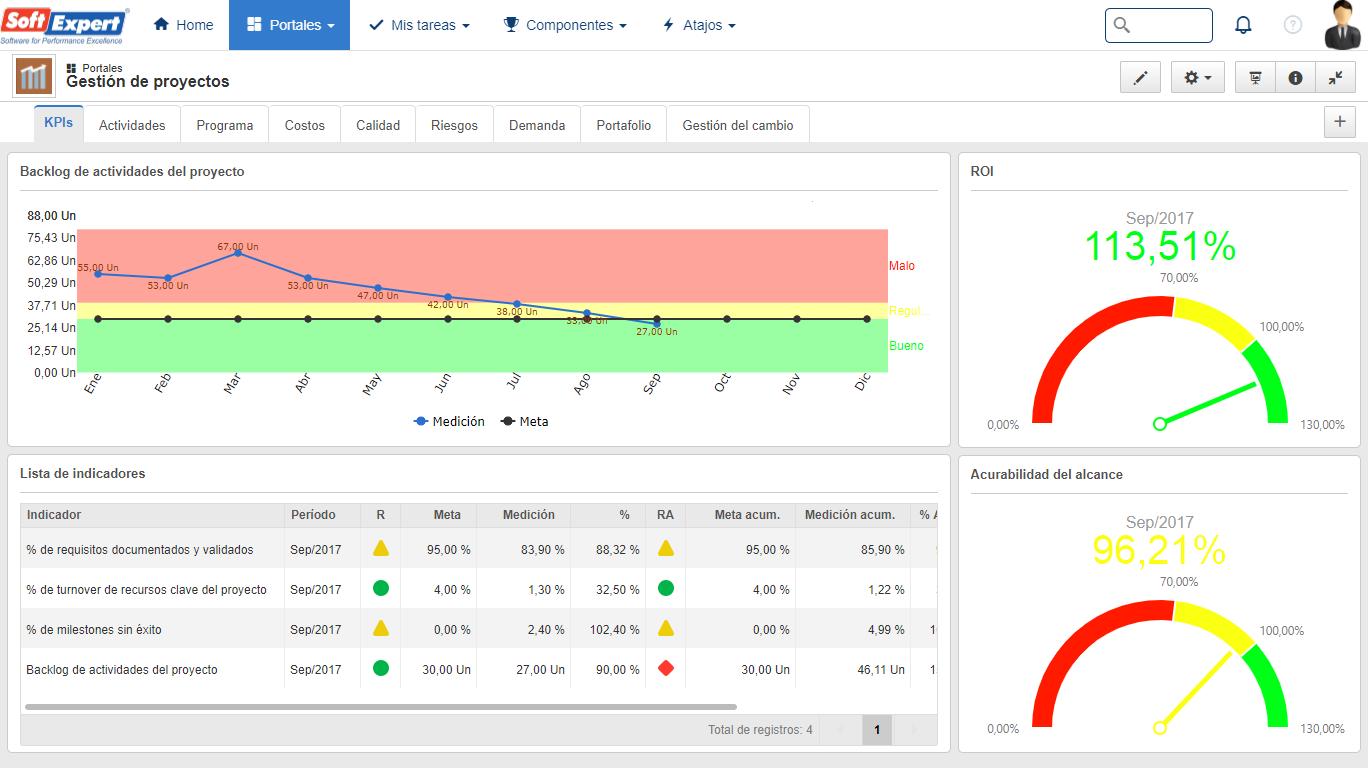 Cómo crear dashboards de desempeño atractivos y eficaces