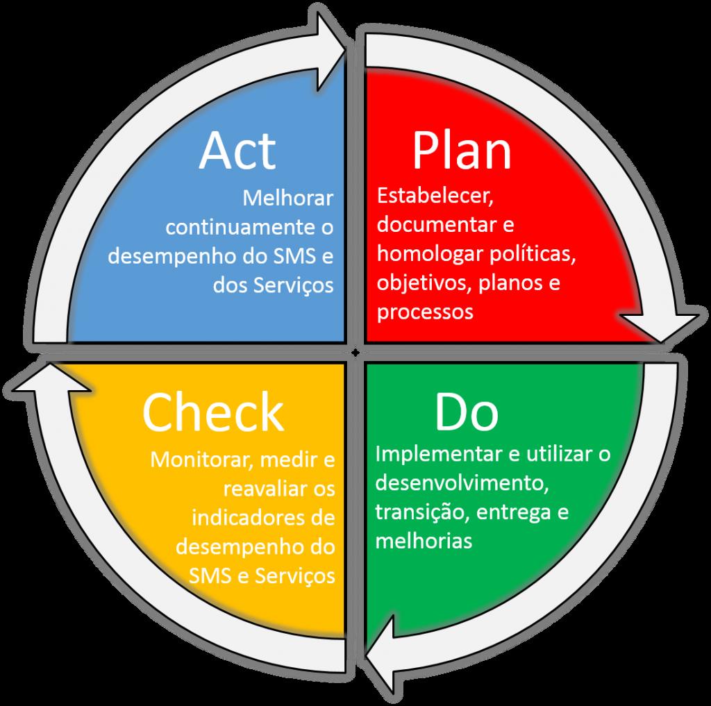 ISO/IEC 20000-1 PDCA