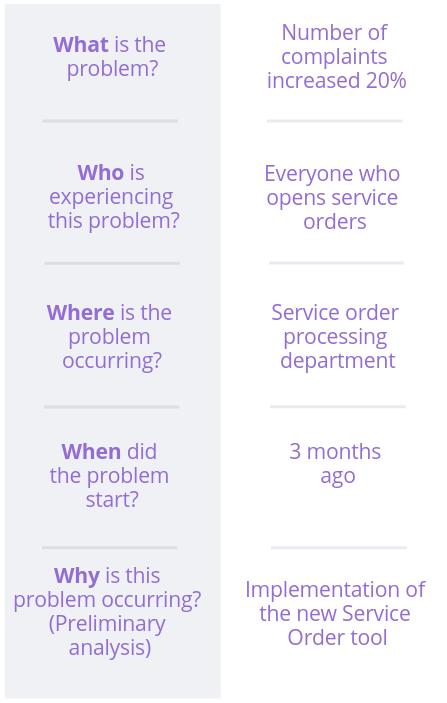 How to describe a problem