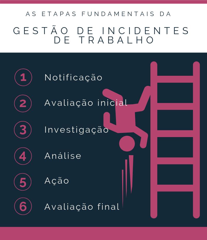 Gestão de Incidentes de Trabalho