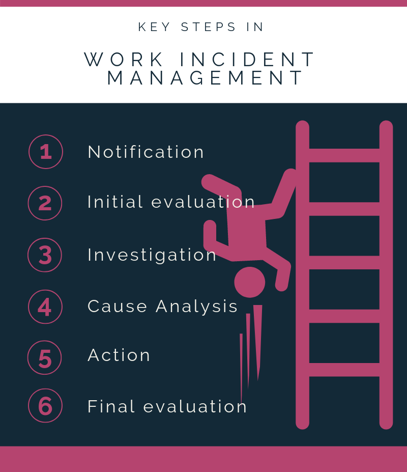 Work Incident Management