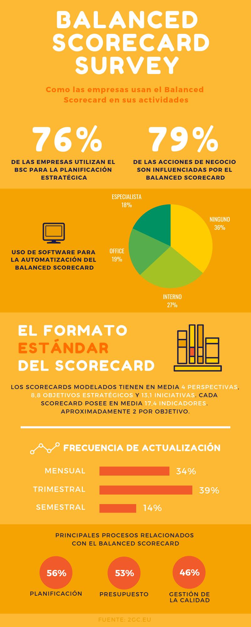 Balanced scorecard survey - español