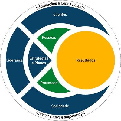 Modelo de Excelência da Gestão (MEG)