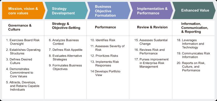 COSO ERM Framework