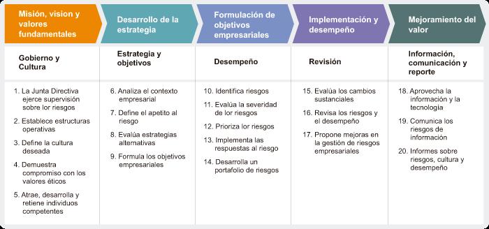 Framework COSO ERM