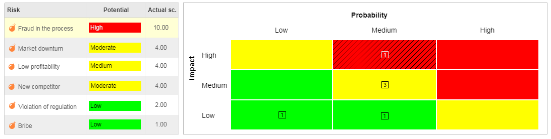 risk assessment matrix example 1