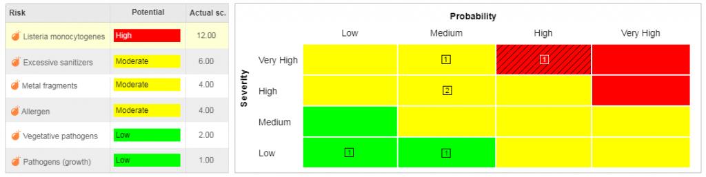 risk assessment matrix model 3
