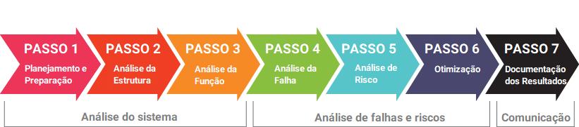 2019-fmea-7-passos