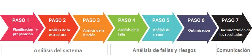 2019-fmea-7-pasos
