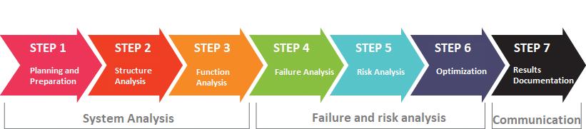2019-fmea-7-steps