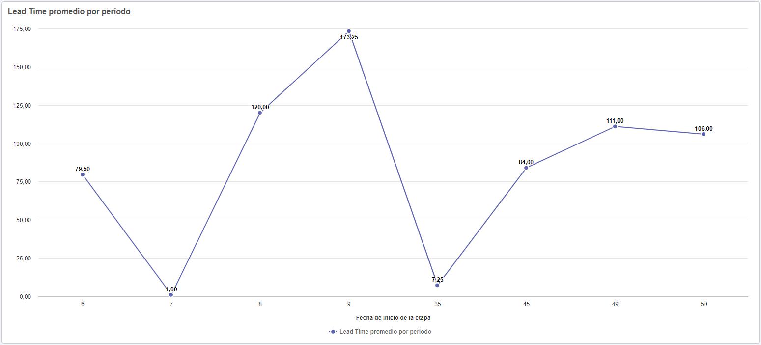 Widget de Lead time promedio por período