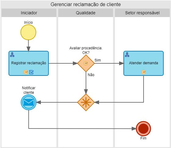 Gráfico mostrando um processo automatizado de equipes trabalhando em home office